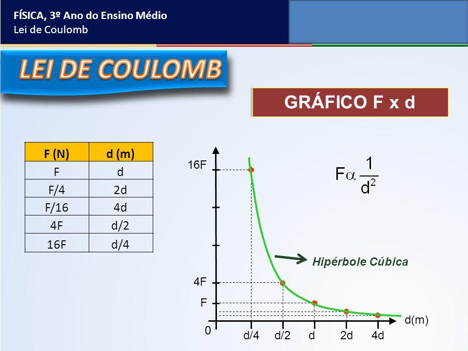LEI DE COULOMB GRÁFICO F x d F (N) d (m) F d F/4 2d F/16 4d 4F d/2 16F
