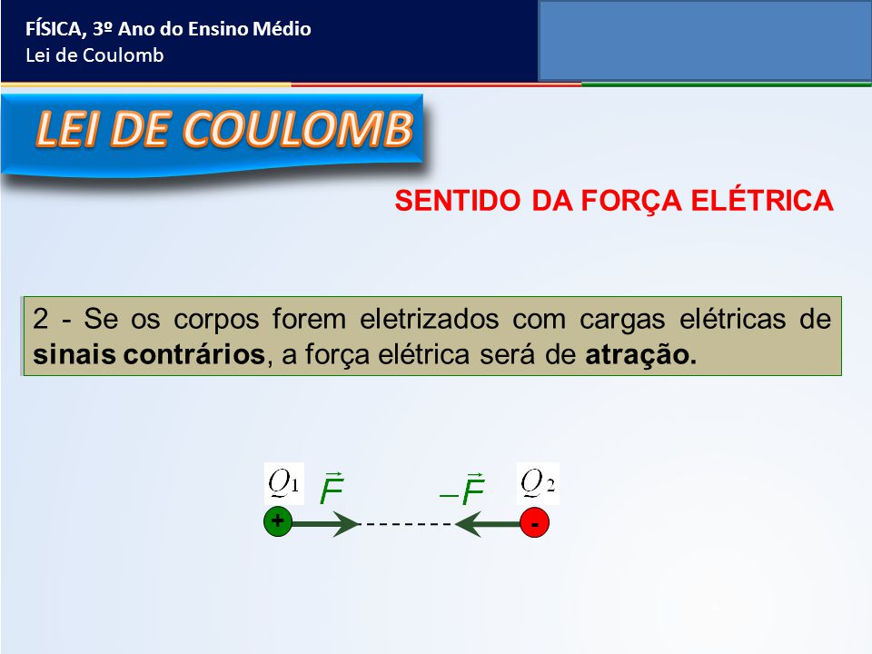 SENTIDO DA FORÇA ELÉTRICA