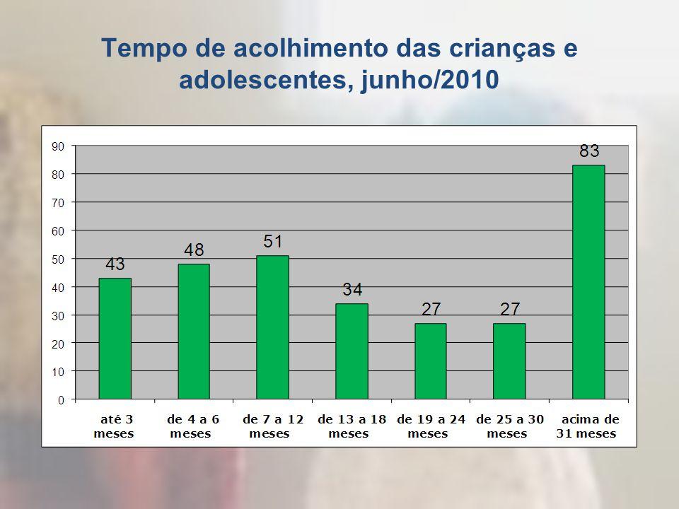 Tempo de acolhimento das crianças e adolescentes, junho/2010