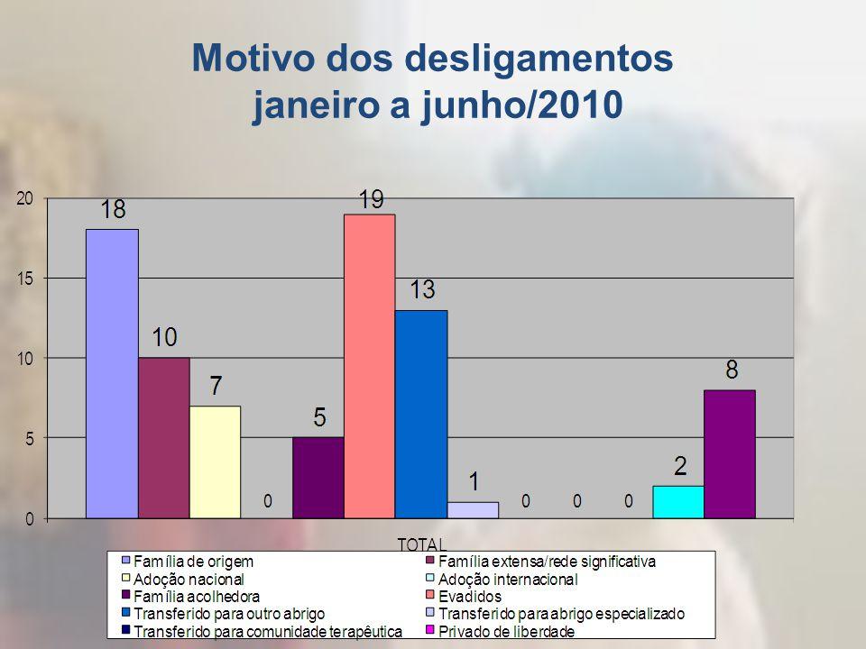 Motivo dos desligamentos janeiro a junho/2010