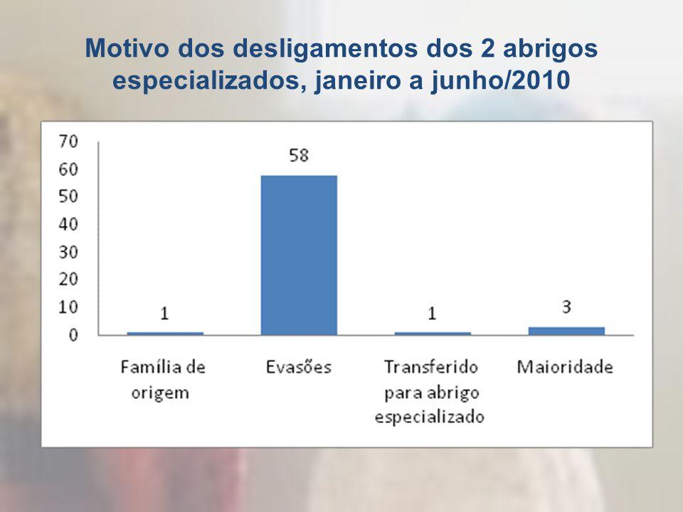 Motivo dos desligamentos dos 2 abrigos especializados, janeiro a junho/2010