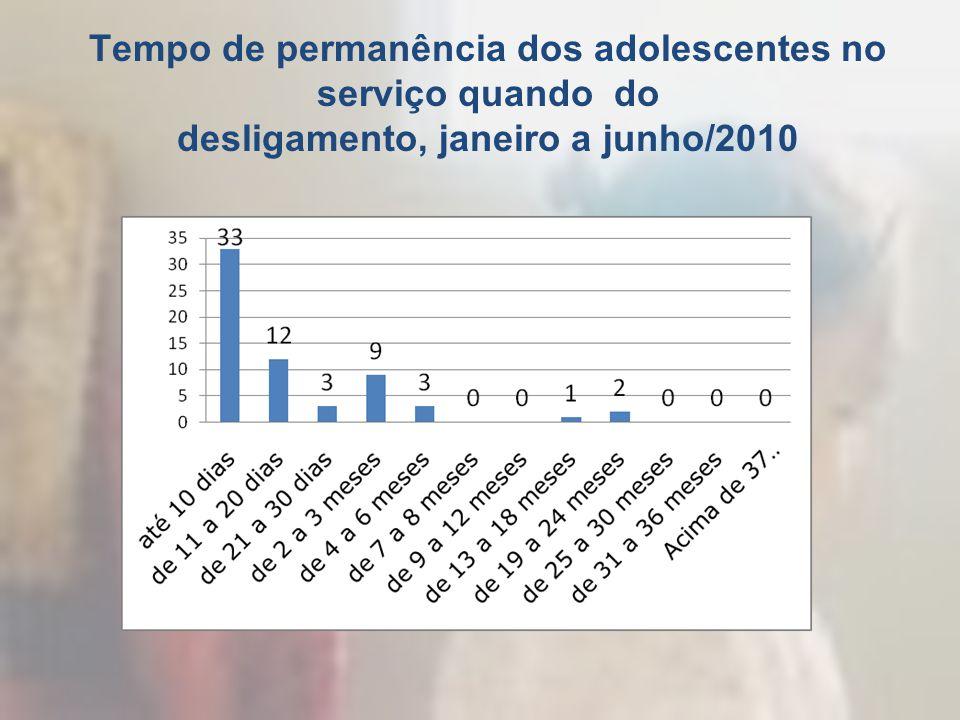 Tempo de permanência dos adolescentes no serviço quando do desligamento, janeiro a junho/2010