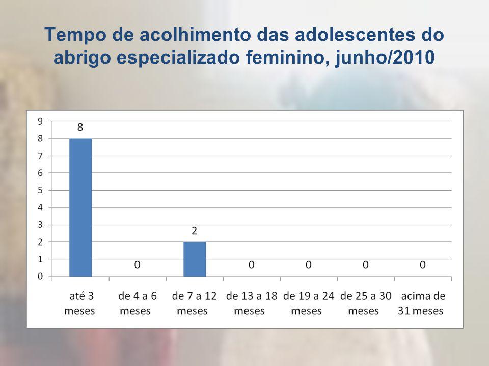 Tempo de acolhimento das adolescentes do abrigo especializado feminino, junho/2010