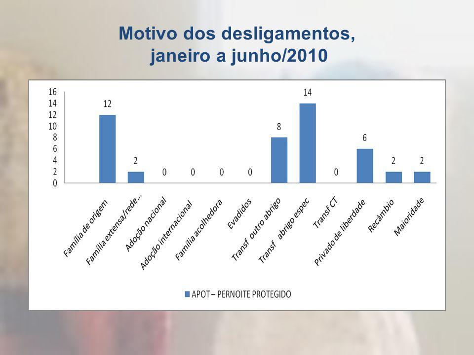 Motivo dos desligamentos, janeiro a junho/2010