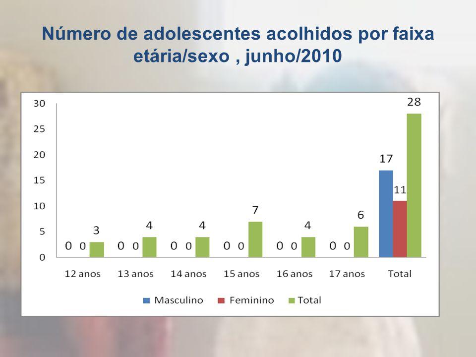 Número de adolescentes acolhidos por faixa etária/sexo , junho/2010