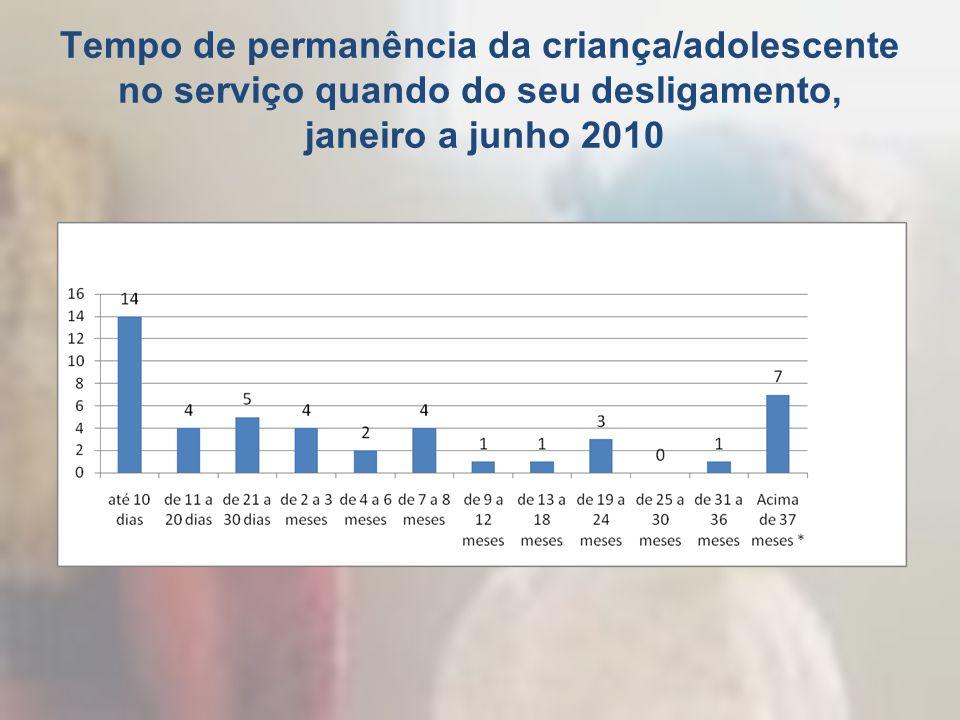 Tempo de permanência da criança/adolescente no serviço quando do seu desligamento, janeiro a junho 2010