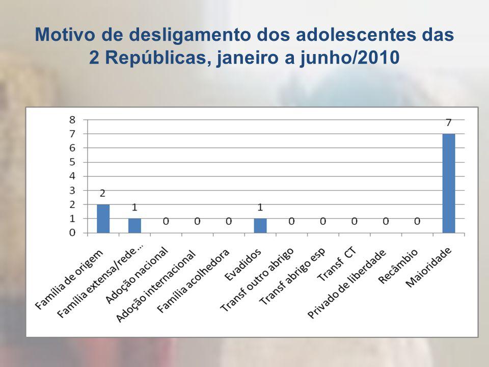 Motivo de desligamento dos adolescentes das 2 Repúblicas, janeiro a junho/2010