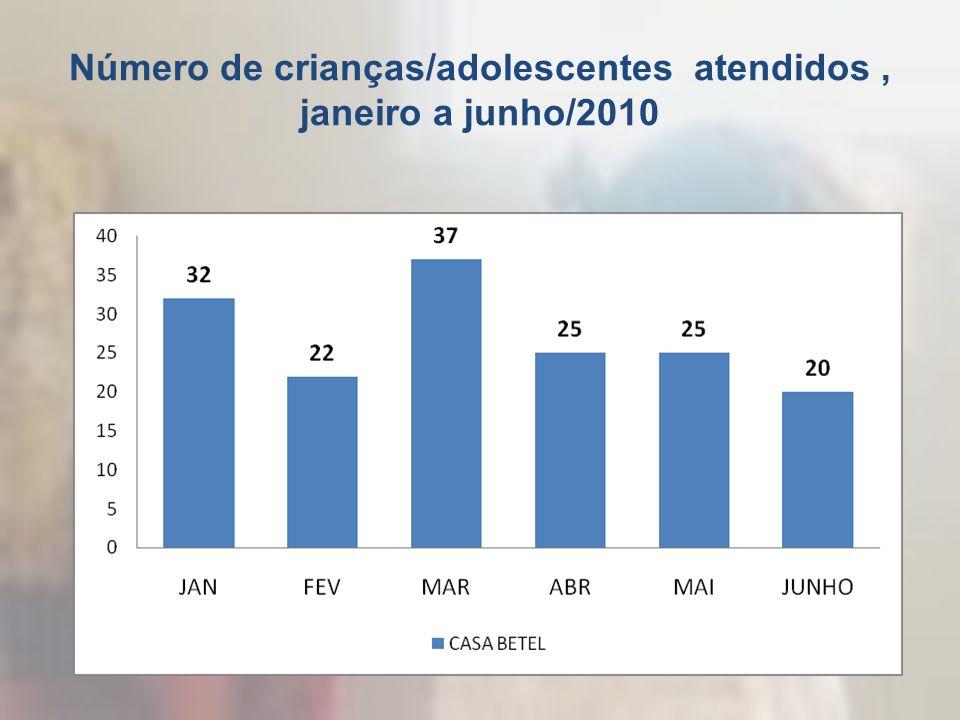 Número de crianças/adolescentes atendidos , janeiro a junho/2010