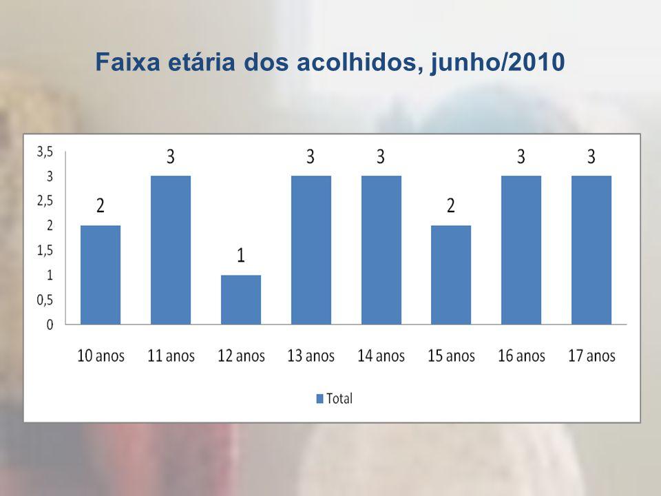 Faixa etária dos acolhidos, junho/2010