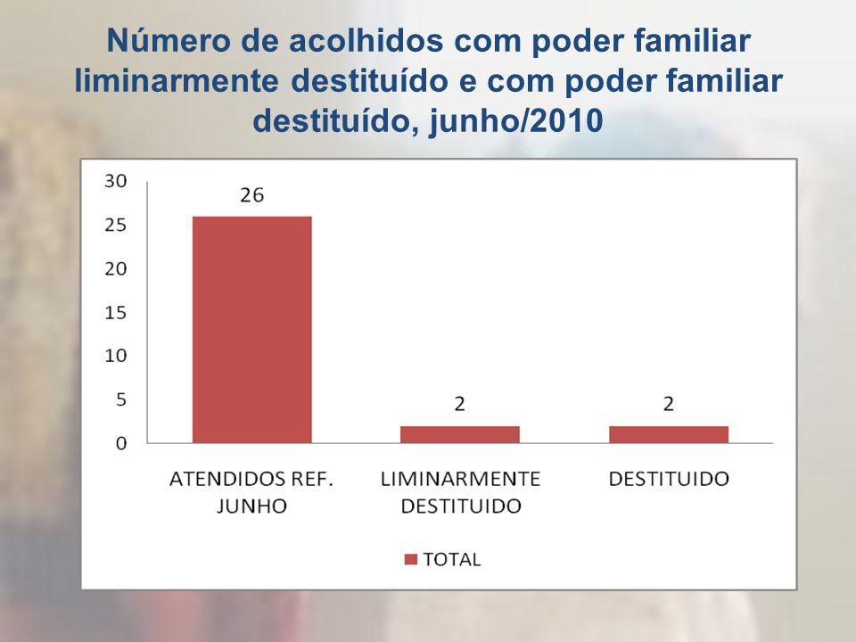 Número de acolhidos com poder familiar liminarmente destituído e com poder familiar destituído, junho/2010