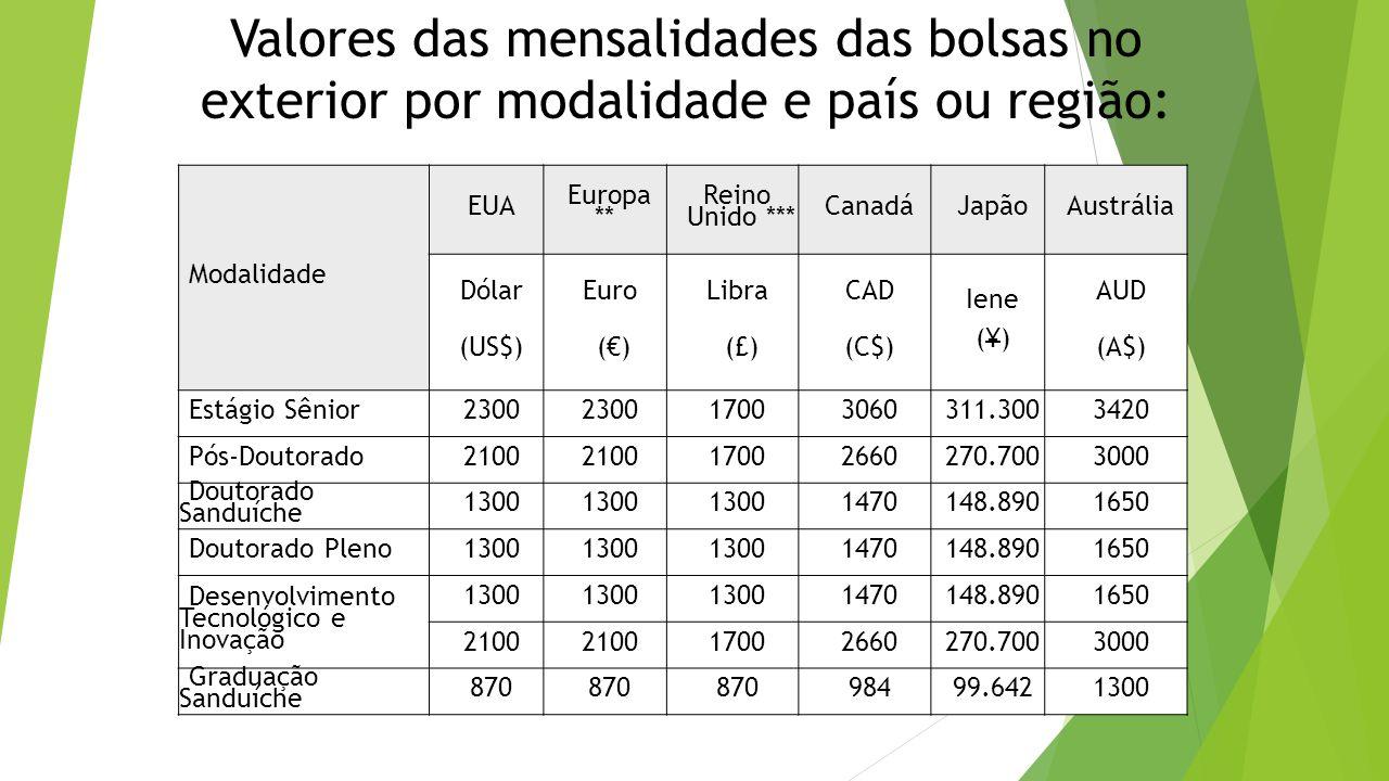 Valores das mensalidades das bolsas no exterior por modalidade e país ou região: