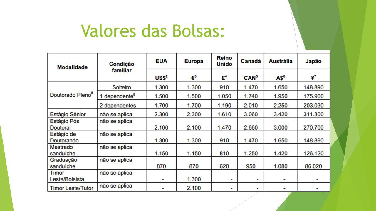 Valores das Bolsas: