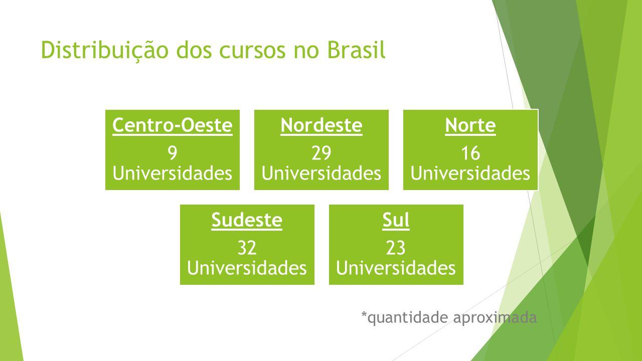 Distribuição dos cursos no Brasil