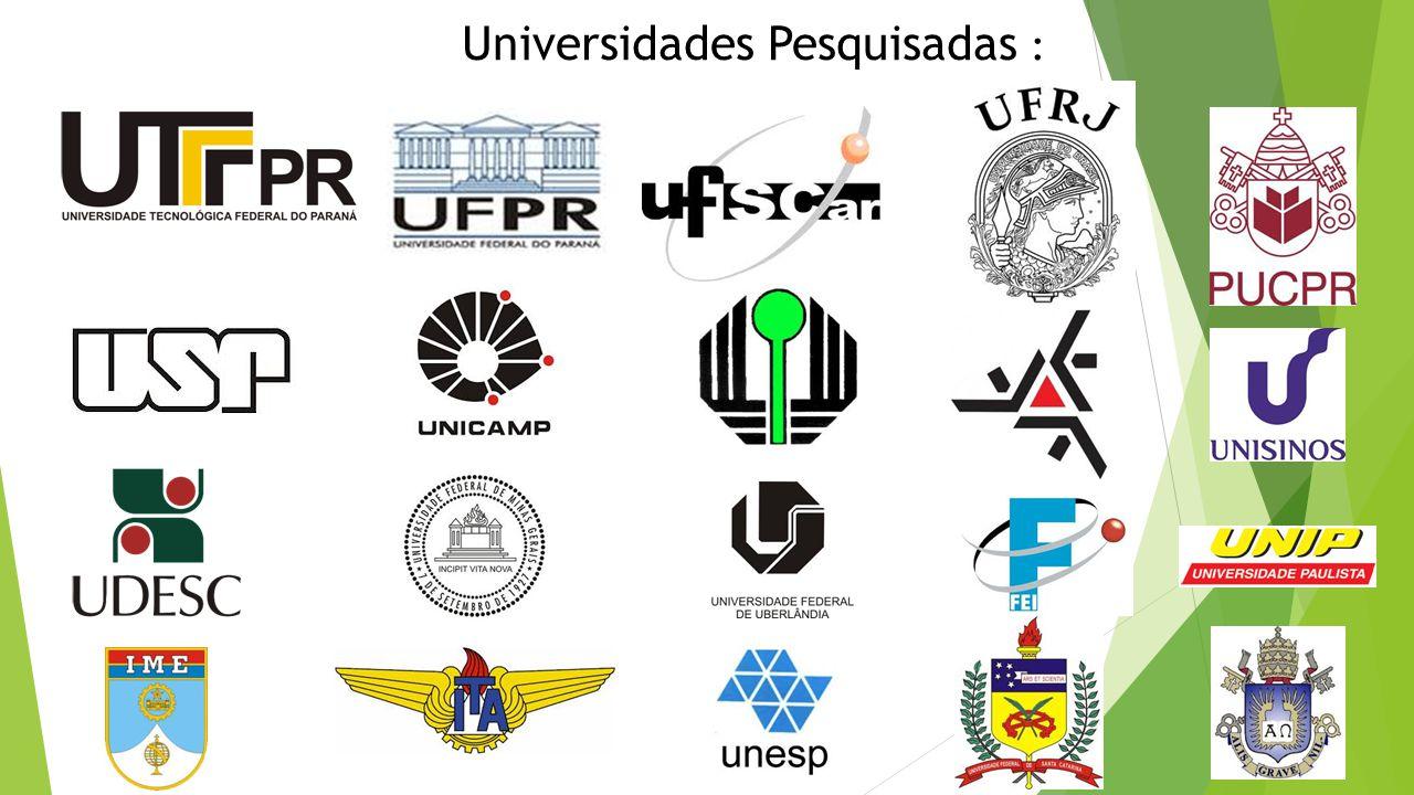Universidades Pesquisadas :
