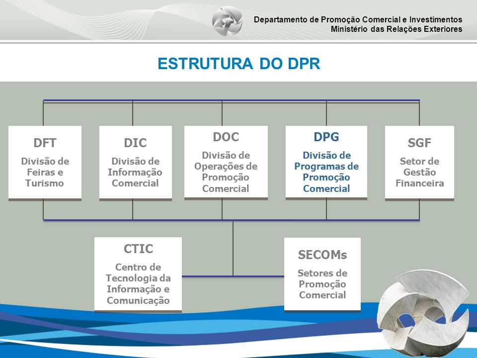 ESTRUTURA DO DPR DFT DIC DOC DPG SGF CTIC SECOMs