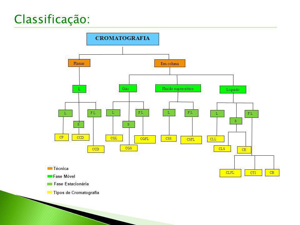 Classificação: CROMATOGRAFIA Planar L Em coluna Gás