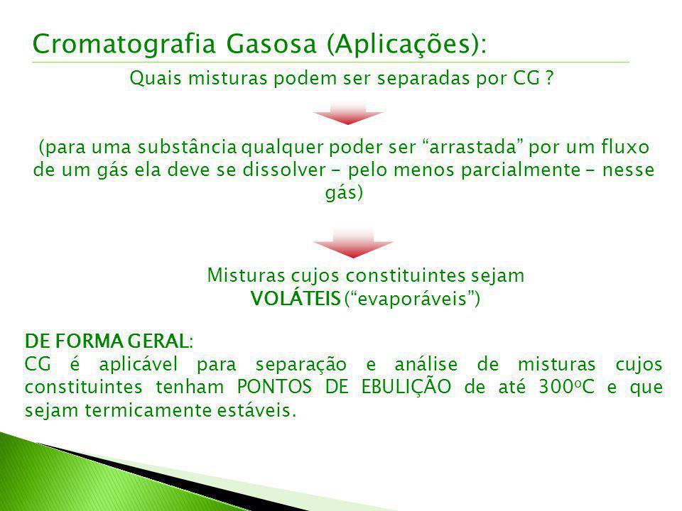 Cromatografia Gasosa (Aplicações):