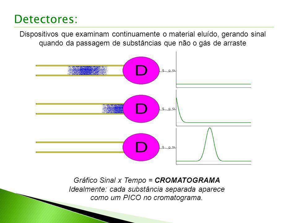 Detectores: Dispositivos que examinam continuamente o material eluído, gerando sinal quando da passagem de substâncias que não o gás de arraste.