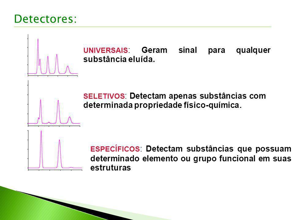 Detectores: UNIVERSAIS: Geram sinal para qualquer substância eluída.