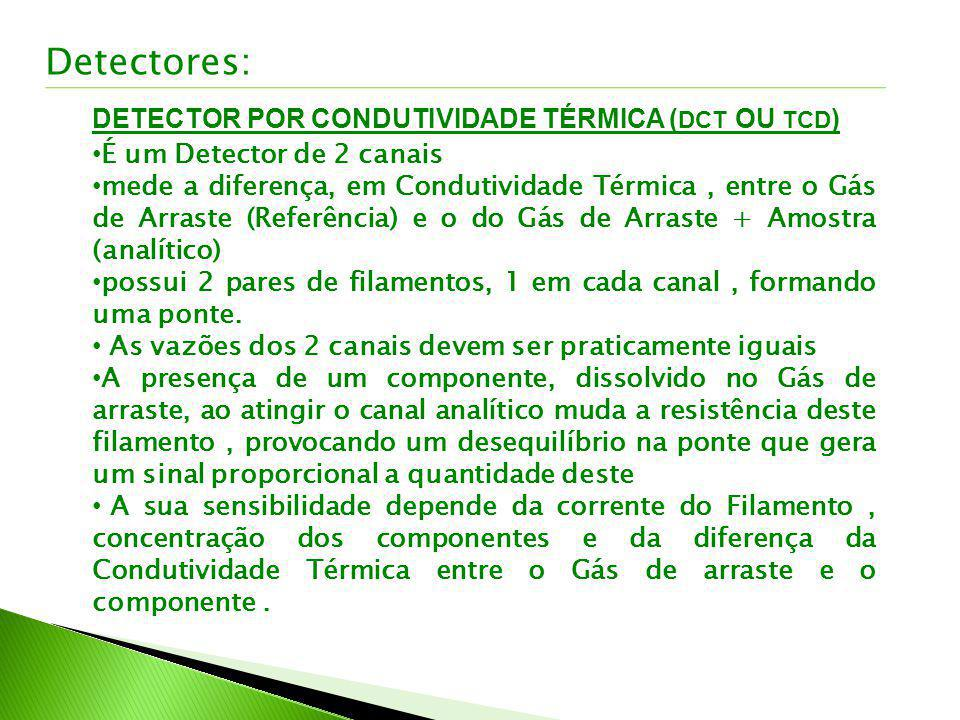Detectores: DETECTOR POR CONDUTIVIDADE TÉRMICA (DCT OU TCD)
