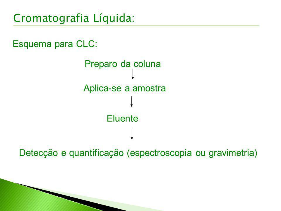 Detecção e quantificação (espectroscopia ou gravimetria)