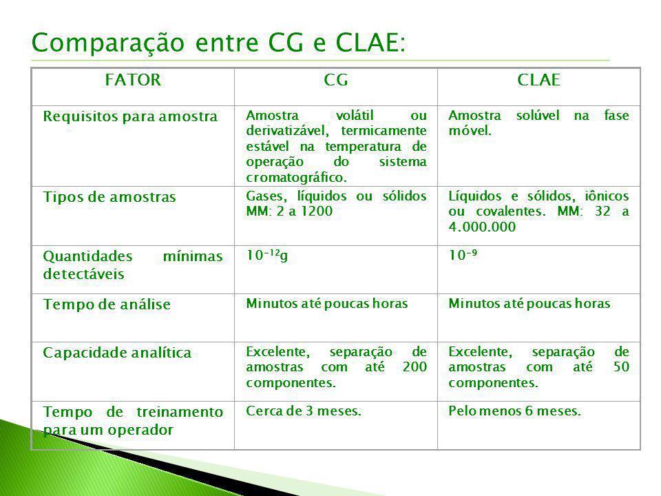 Comparação entre CG e CLAE: