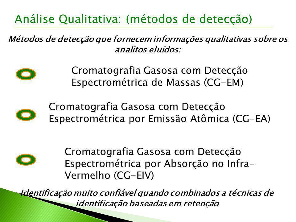 Análise Qualitativa: (métodos de detecção)