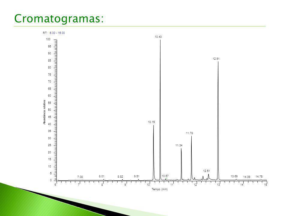 Cromatogramas: RT: 6.00 - 15.00 6 7 8 9 10 11 12 13 14 15 Tempo (min)