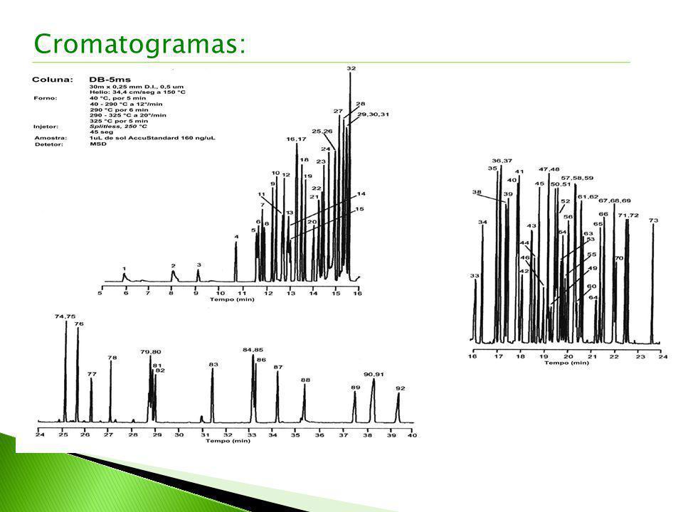 Cromatogramas: