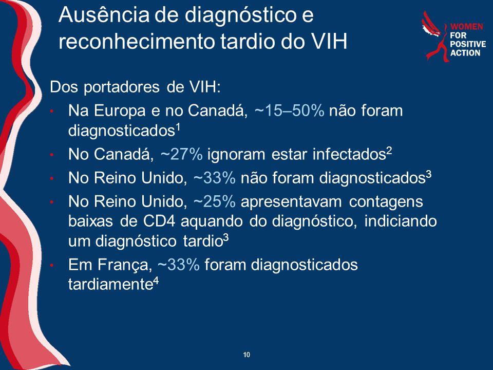 Ausência de diagnóstico e reconhecimento tardio do VIH