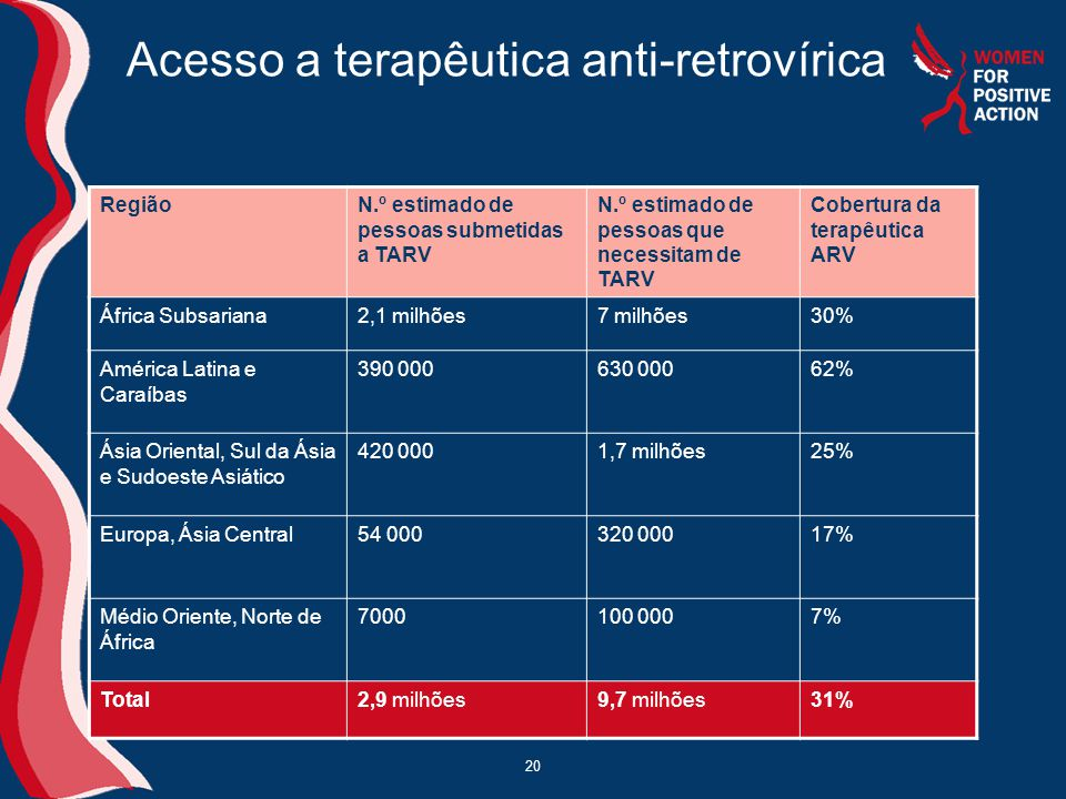 Acesso a terapêutica anti-retrovírica