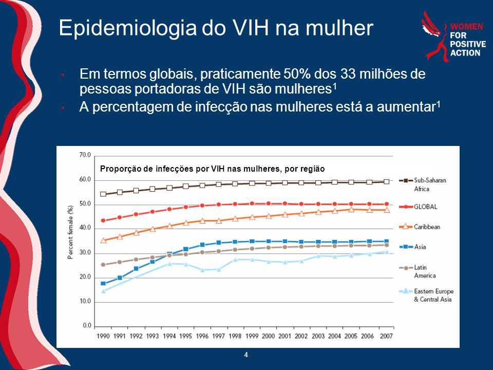 Epidemiologia do VIH na mulher