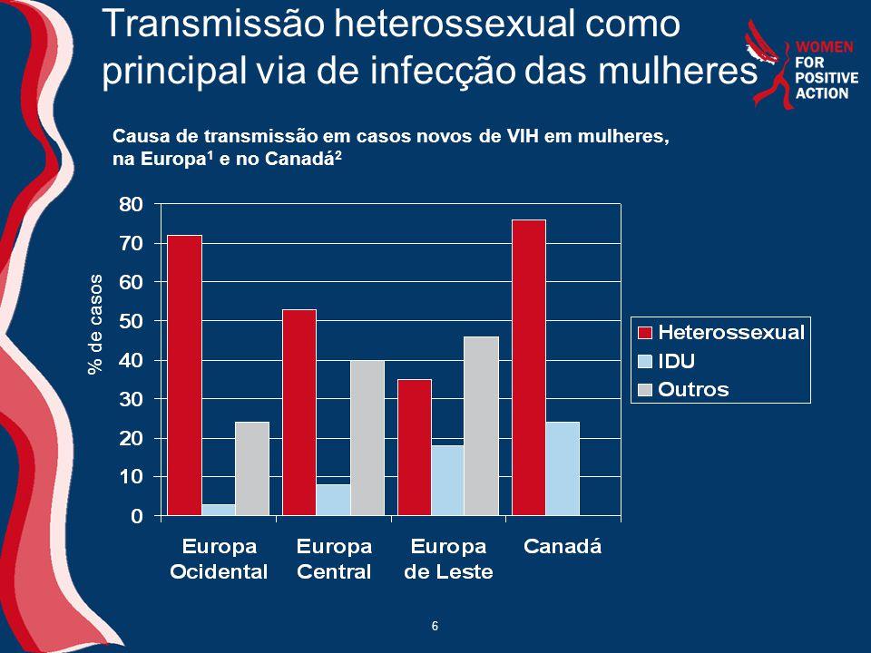 Transmissão heterossexual como principal via de infecção das mulheres