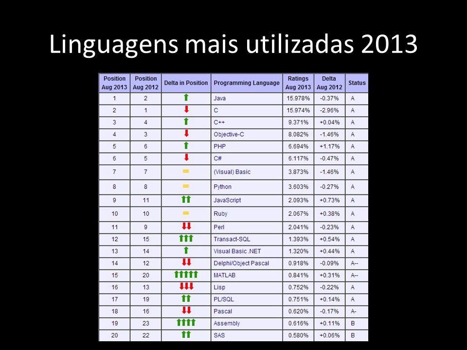 Linguagens mais utilizadas 2013