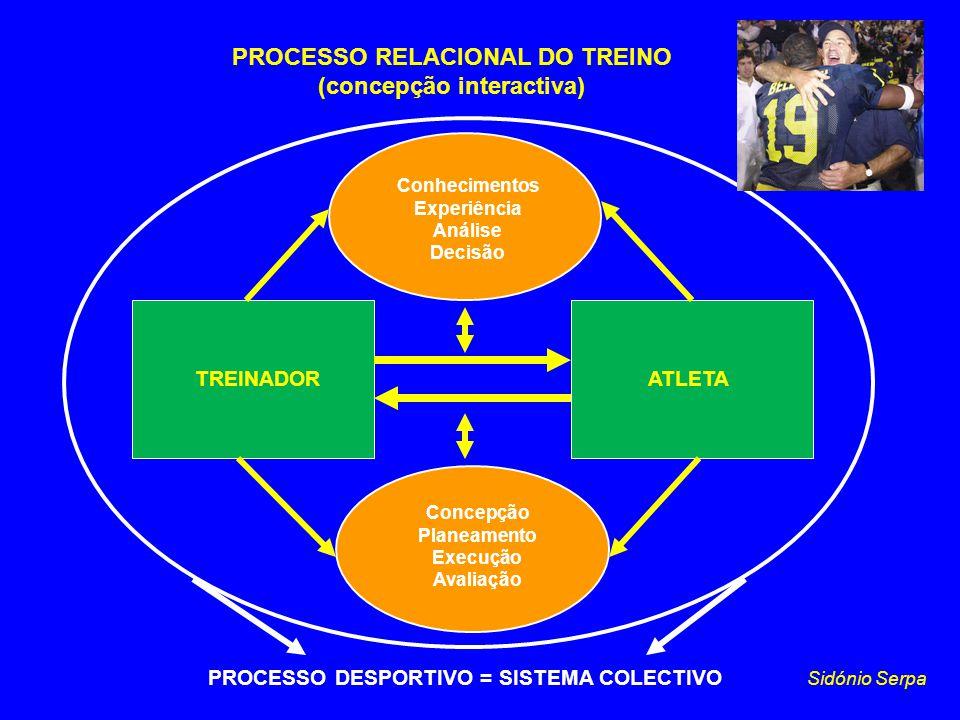 PROCESSO RELACIONAL DO TREINO (concepção interactiva)
