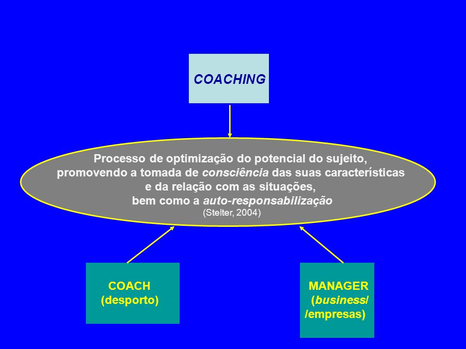 COACHING Processo de optimização do potencial do sujeito,