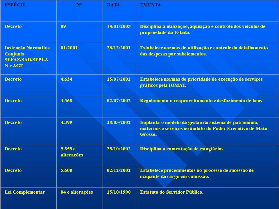 ESPÉCIE N° DATA. EMENTA. Decreto. 09. 14/01/2003. Disciplina a utilização, aquisição e controle dos veículos de propriedade do Estado.