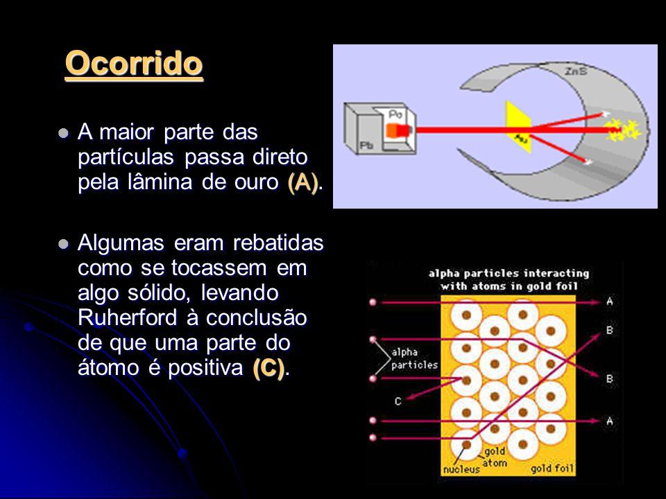 Ocorrido A maior parte das partículas passa direto pela lâmina de ouro (A).