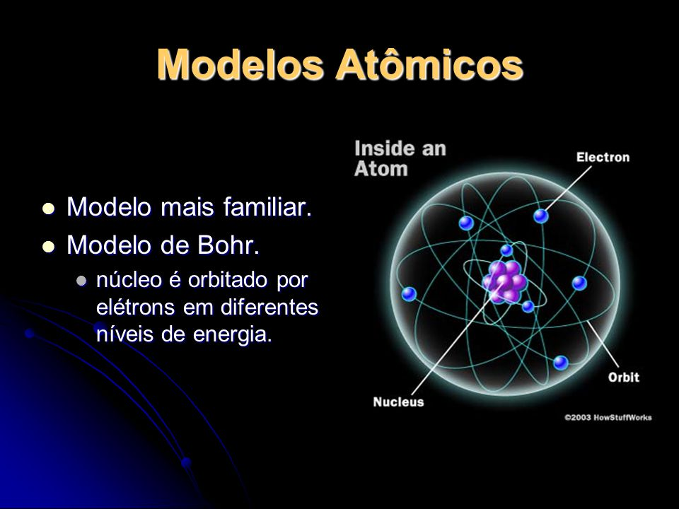 Modelos Atômicos Modelo mais familiar. Modelo de Bohr.