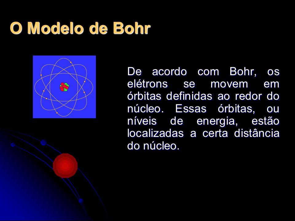 O Modelo de Bohr
