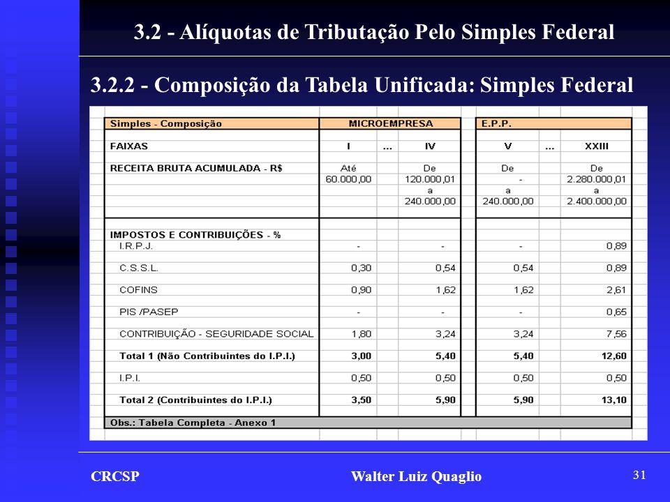 3.2 - Alíquotas de Tributação Pelo Simples Federal