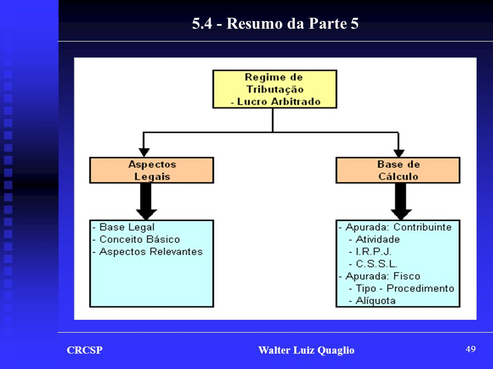 5.4 - Resumo da Parte 5 CRCSP Walter Luiz Quaglio.