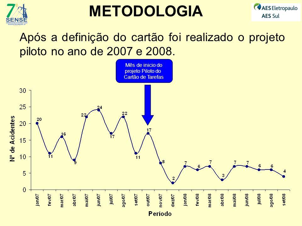 METODOLOGIA Após a definição do cartão foi realizado o projeto piloto no ano de 2007 e 2008. Mês de inicio do.