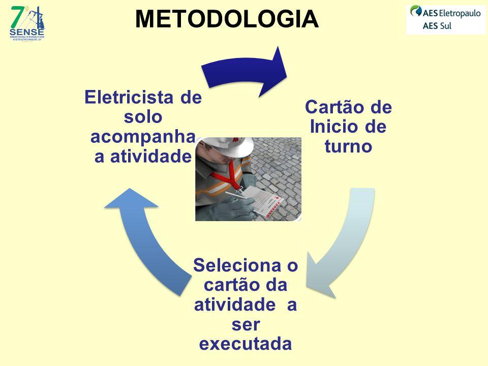 METODOLOGIA Seleciona o cartão da atividade a ser executada