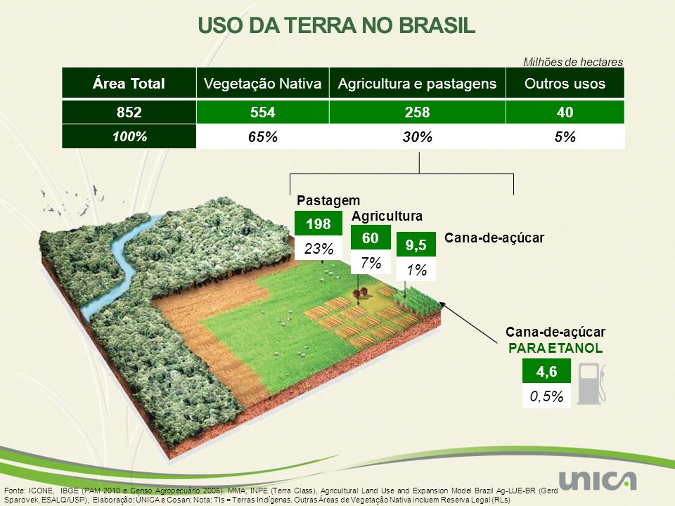 Agricultura e pastagens