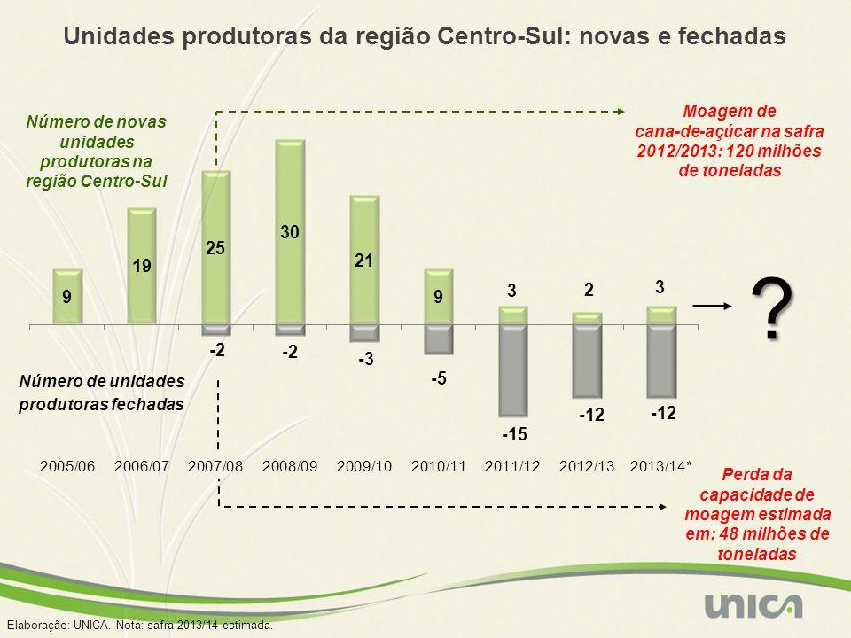 Unidades produtoras da região Centro-Sul: novas e fechadas