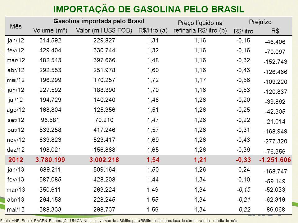 IMPORTAÇÃO DE GASOLINA PELO BRASIL Gasolina importada pelo Brasil
