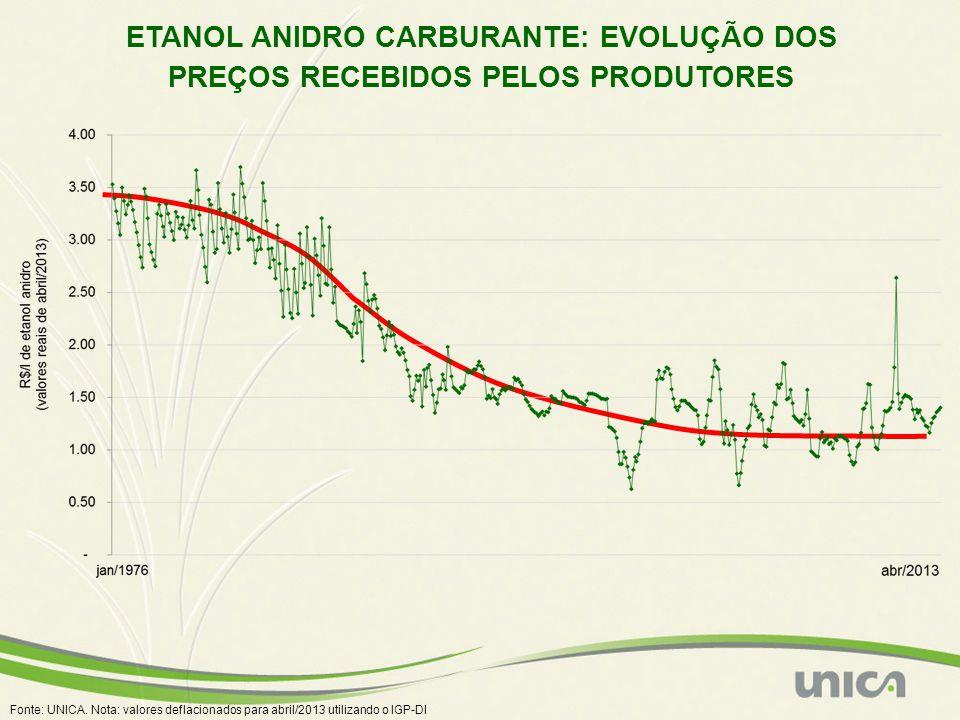 ETANOL ANIDRO CARBURANTE: EVOLUÇÃO DOS PREÇOS RECEBIDOS PELOS PRODUTORES