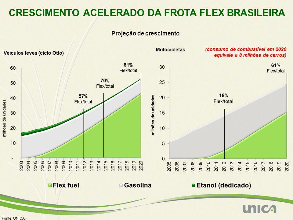 CRESCIMENTO ACELERADO DA FROTA FLEX BRASILEIRA