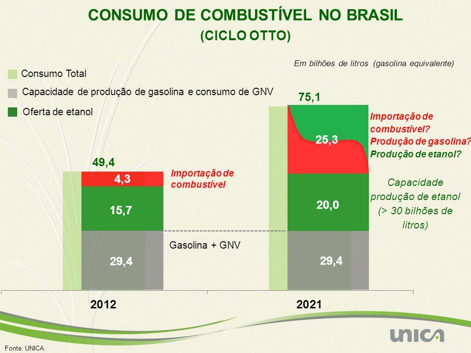 CONSUMO DE COMBUSTÍVEL NO BRASIL